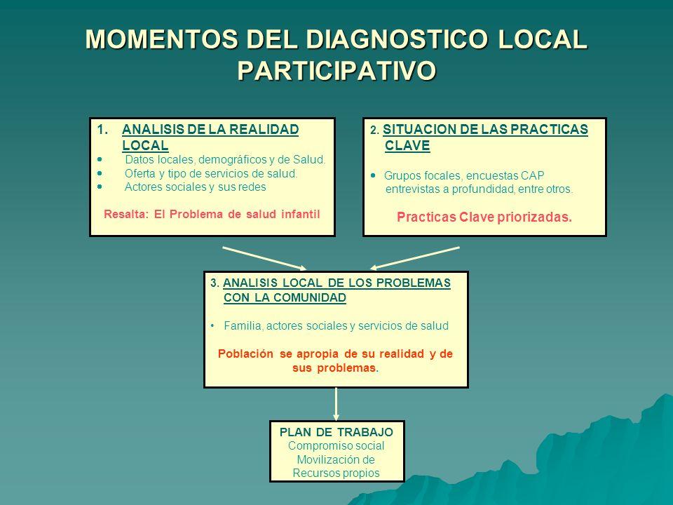 MOMENTOS DEL DIAGNOSTICO LOCAL PARTICIPATIVO