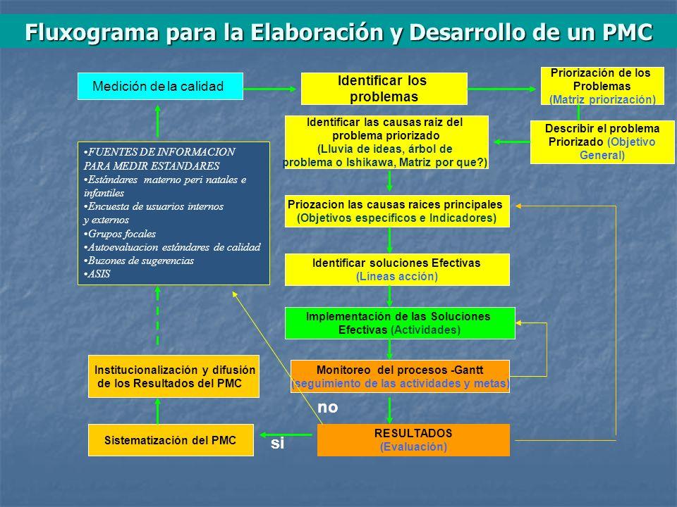 Fluxograma para la Elaboración y Desarrollo de un PMC
