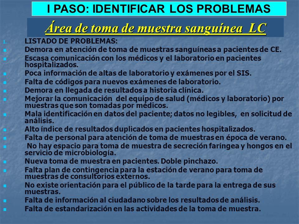 I PASO: IDENTIFICAR LOS PROBLEMAS Área de toma de muestra sanguínea LC