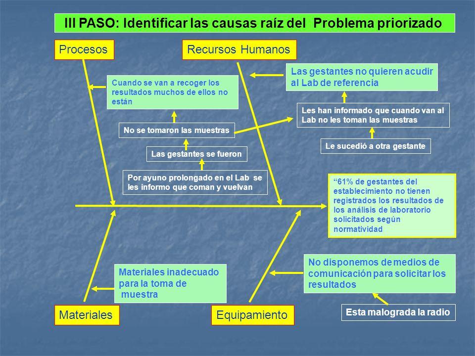 III PASO: Identificar las causas raíz del Problema priorizado