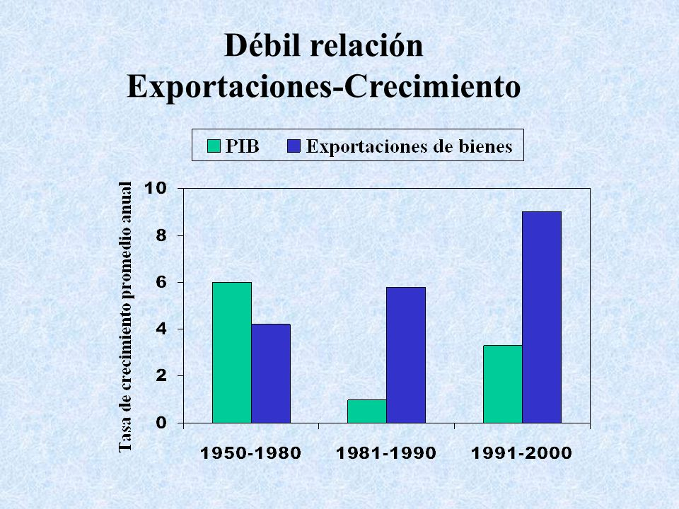 Exportaciones-Crecimiento