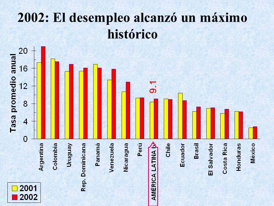 2002: El desempleo alcanzó un máximo histórico