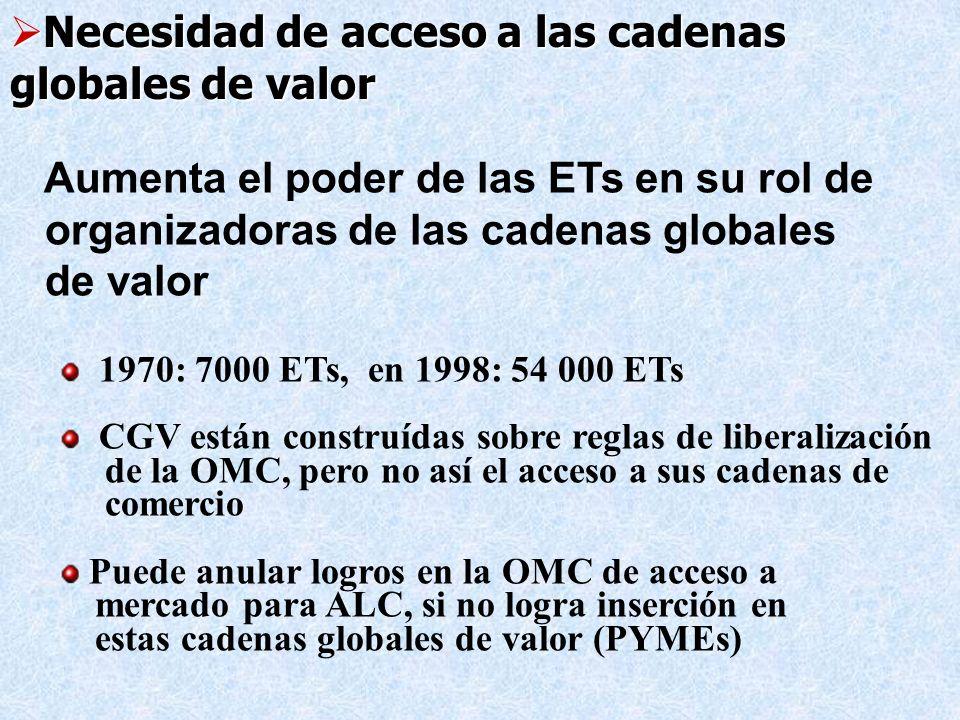 Necesidad de acceso a las cadenas globales de valor