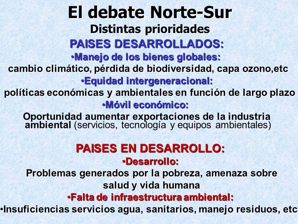 El debate Norte-Sur Distintas prioridades PAISES DESARROLLADOS: