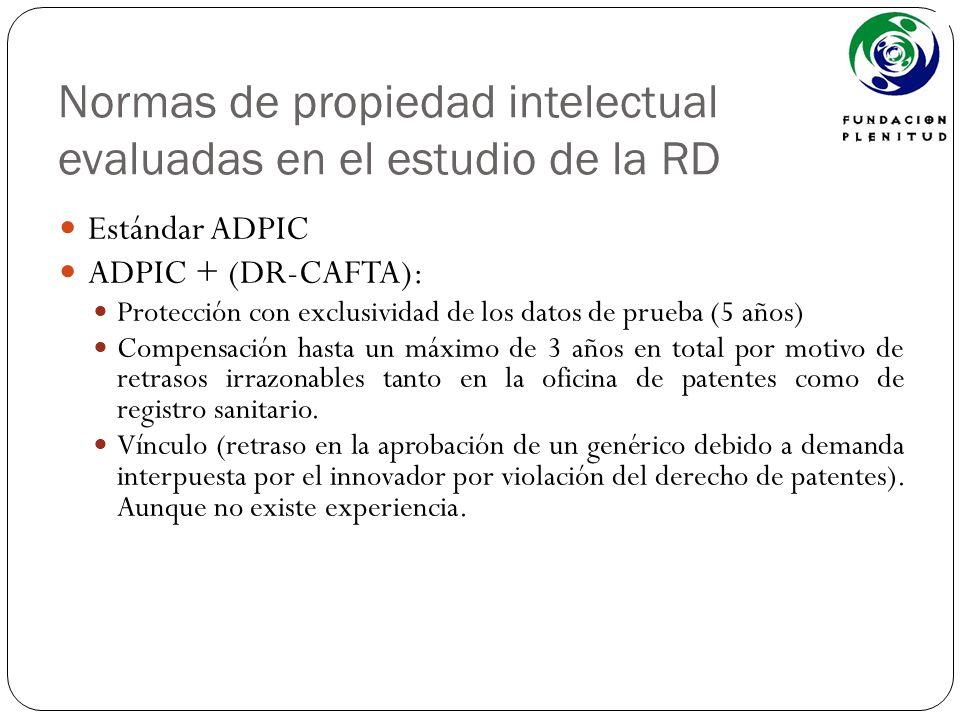 Normas de propiedad intelectual evaluadas en el estudio de la RD