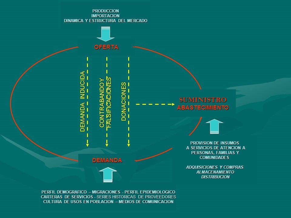 SUMINISTRO DEMANDA INDUCIDA CONTRABANDO Y FALSIFICACIONES DONACIONES