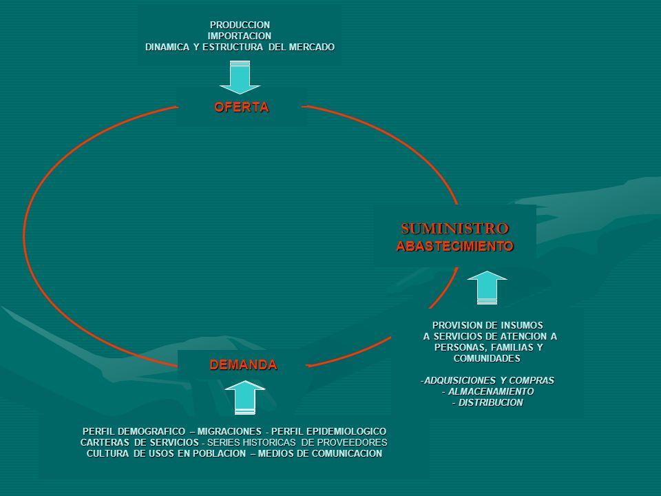 SUMINISTRO ABASTECIMIENTO PRODUCCION IMPORTACION