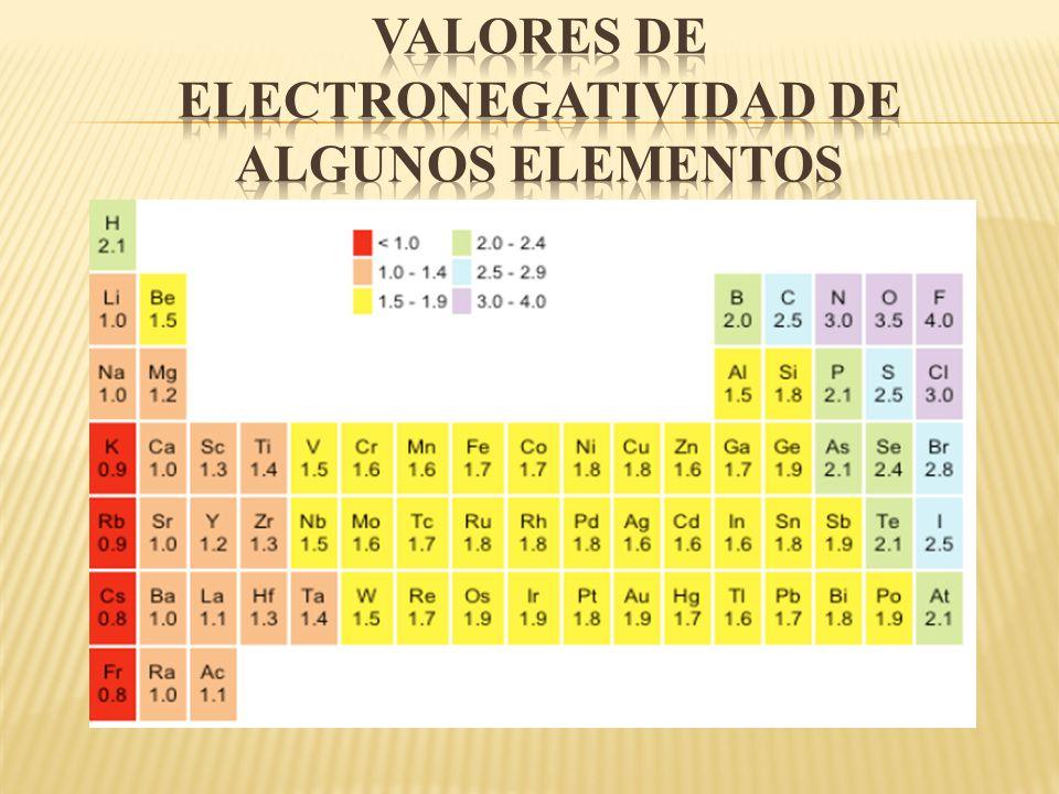La tabla peridica ppt descargar 33 valores de electronegatividad de algunos elementos urtaz Image collections