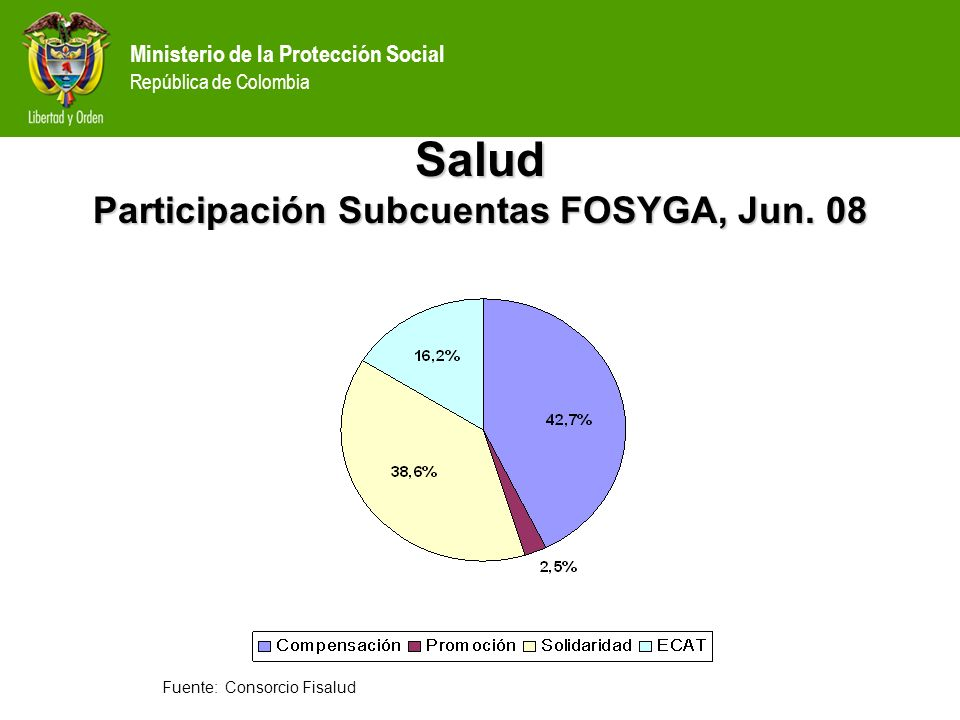 Salud Participación Subcuentas FOSYGA, Jun. 08