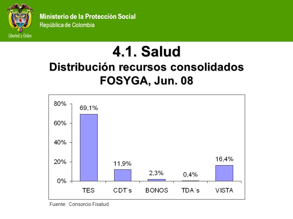 4.1. Salud Distribución recursos consolidados FOSYGA, Jun. 08
