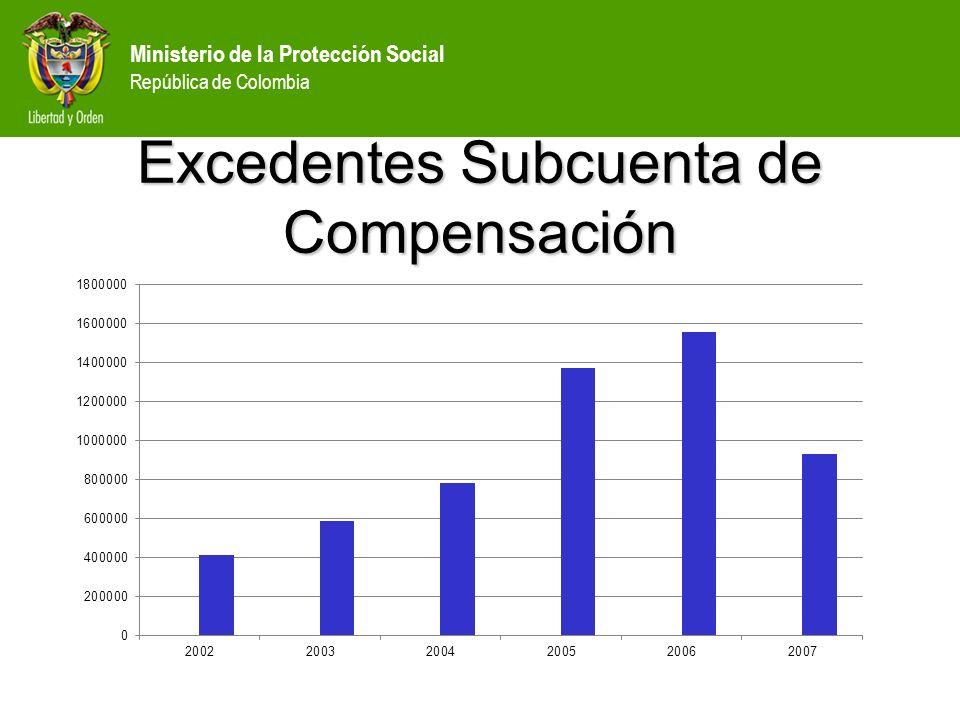 Excedentes Subcuenta de Compensación