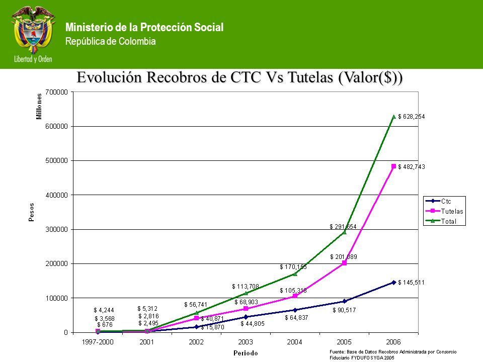 Evolución Recobros de CTC Vs Tutelas (Valor($))