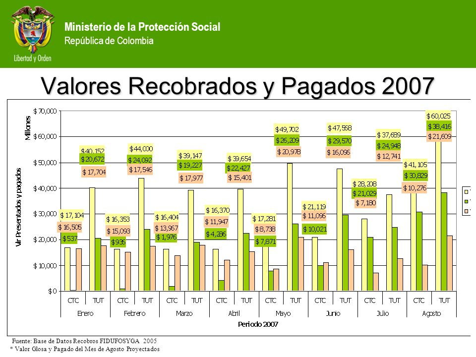 Valores Recobrados y Pagados 2007