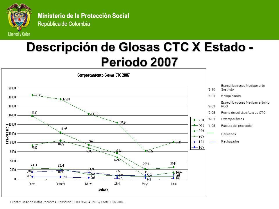 Descripción de Glosas CTC X Estado - Periodo 2007
