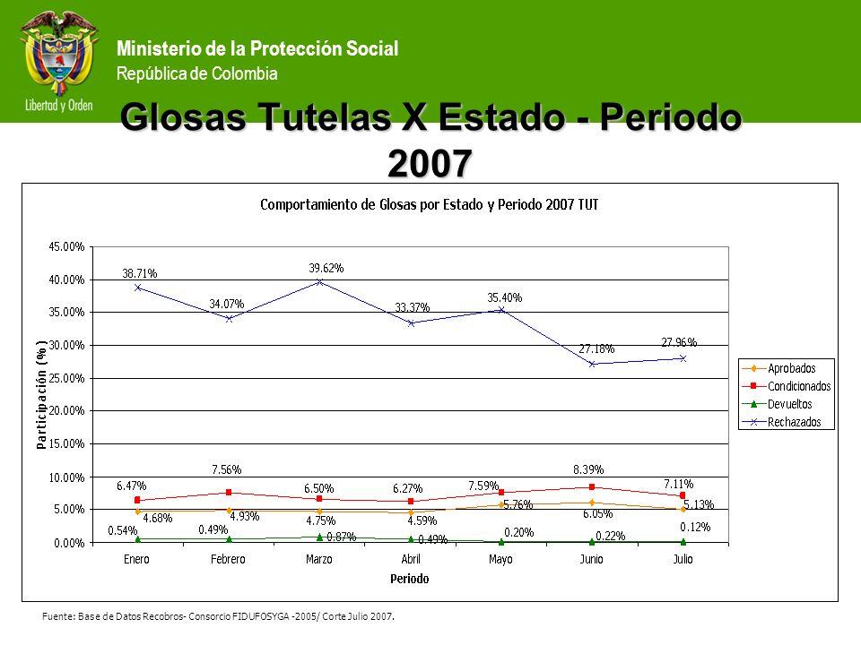 Glosas Tutelas X Estado - Periodo 2007