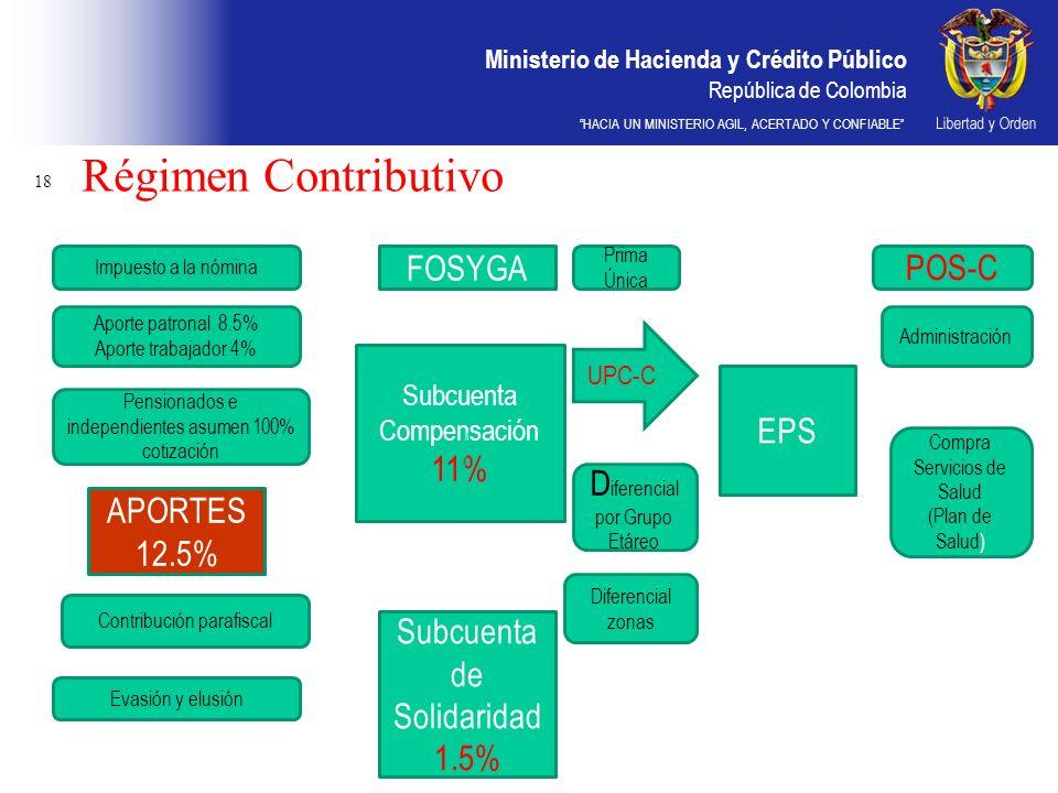 Régimen Contributivo FOSYGA POS-C 11% EPS Diferencial por Grupo Etáreo