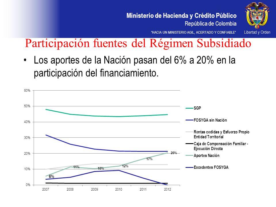 Participación fuentes del Régimen Subsidiado