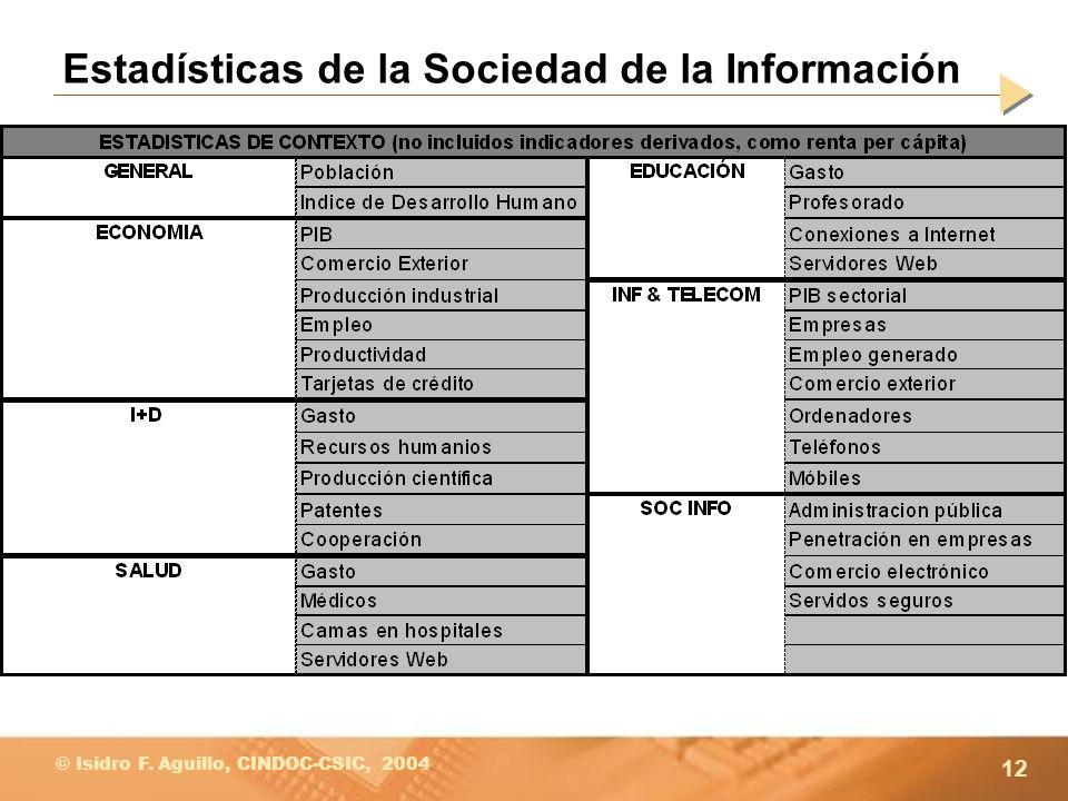 Estadísticas de la Sociedad de la Información