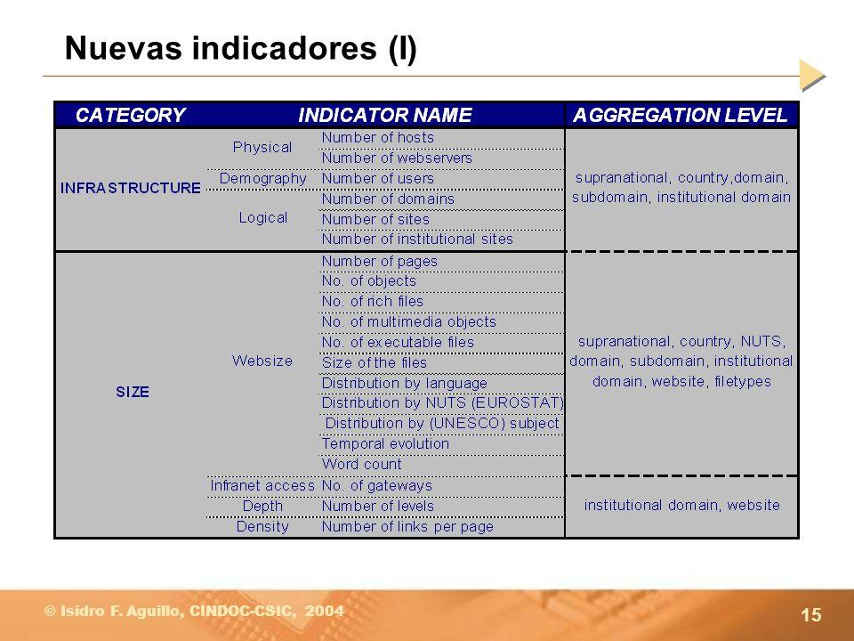 Nuevas indicadores (I)