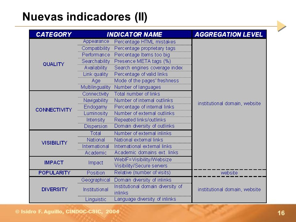 Nuevas indicadores (II)