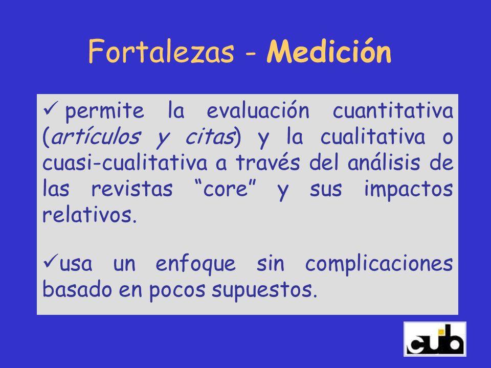 Fortalezas - Medición