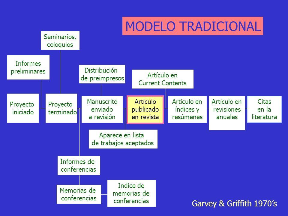 MODELO TRADICIONAL Garvey & Griffith 1970's Seminarios, coloquios