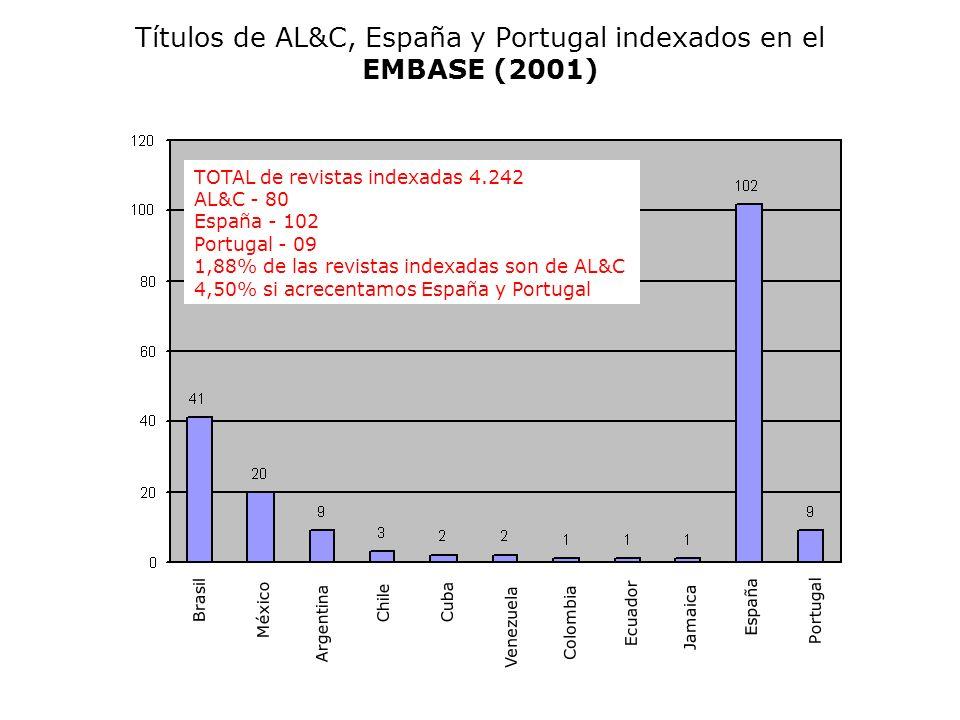 Títulos de AL&C, España y Portugal indexados en el EMBASE (2001)