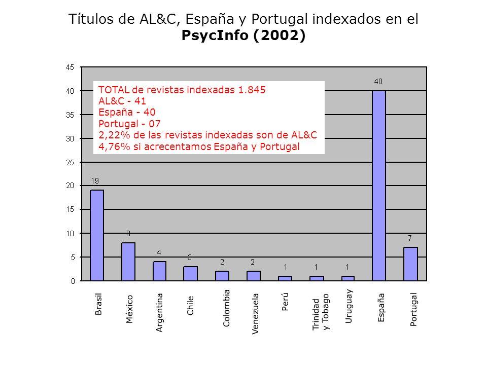Títulos de AL&C, España y Portugal indexados en el PsycInfo (2002)