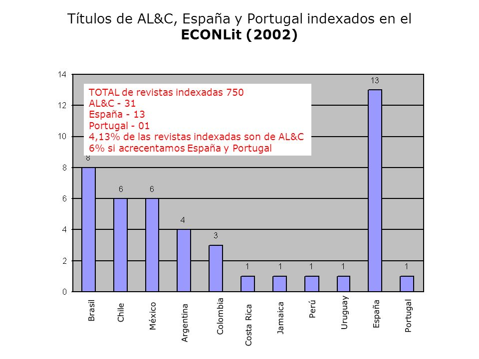 Títulos de AL&C, España y Portugal indexados en el ECONLit (2002)