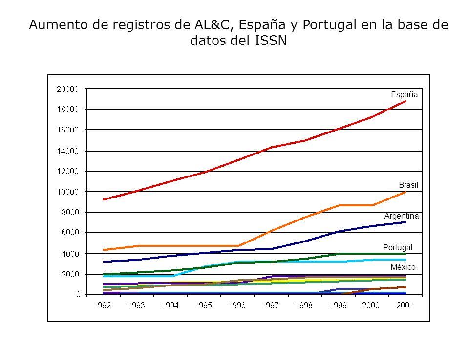 Aumento de registros de AL&C, España y Portugal en la base de datos del ISSN