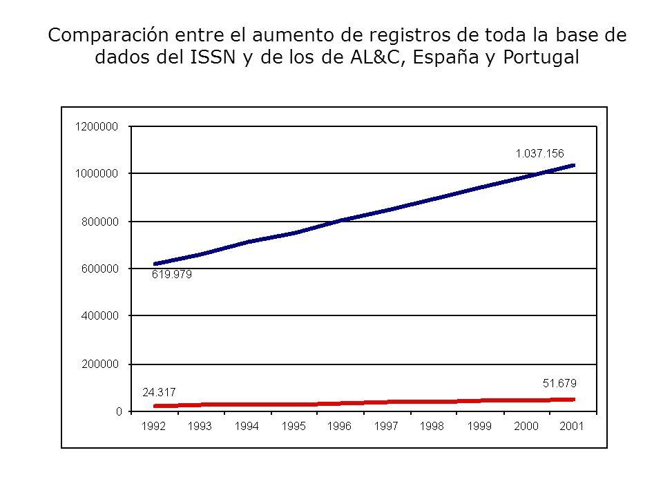 Comparación entre el aumento de registros de toda la base de dados del ISSN y de los de AL&C, España y Portugal