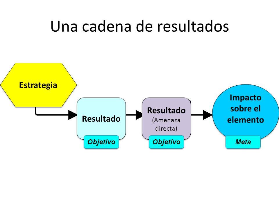 Una cadena de resultados