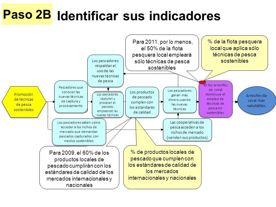 Identificar sus indicadores