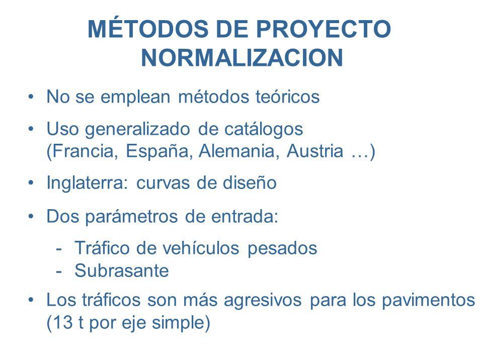 MÉTODOS DE PROYECTO NORMALIZACION