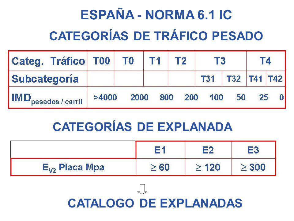 ESPAÑA - NORMA 6.1 IC CATEGORÍAS DE TRÁFICO PESADO