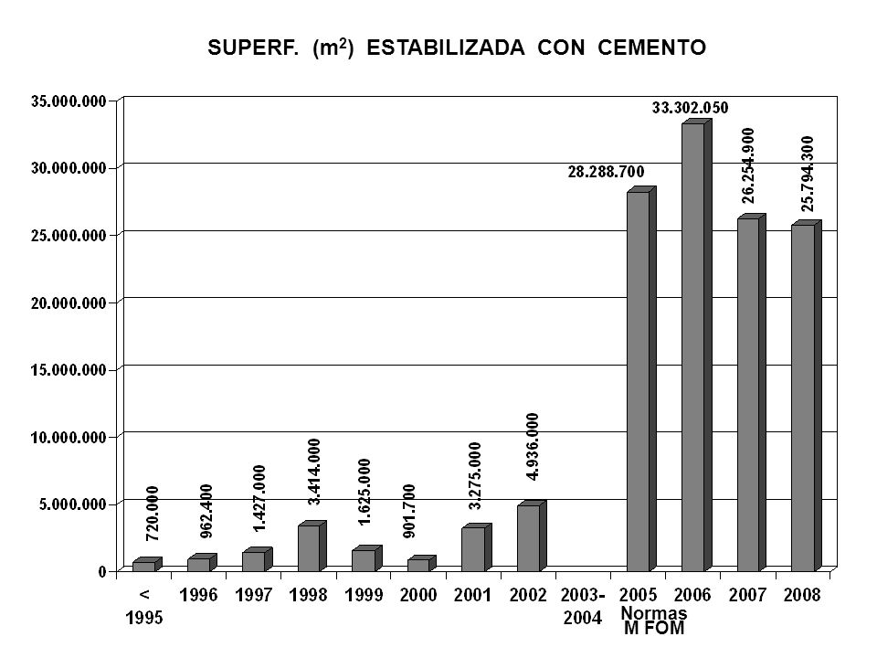 SUPERF. (m2) ESTABILIZADA CON CEMENTO