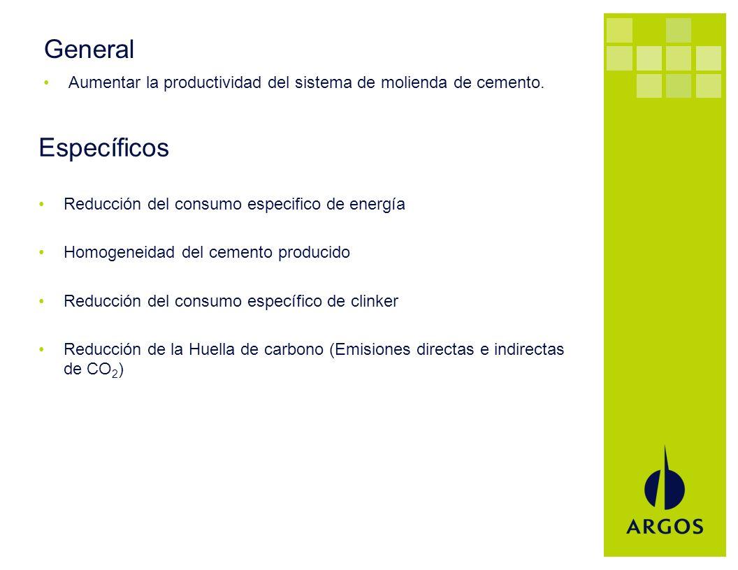 General Aumentar la productividad del sistema de molienda de cemento. Específicos. Reducción del consumo especifico de energía.