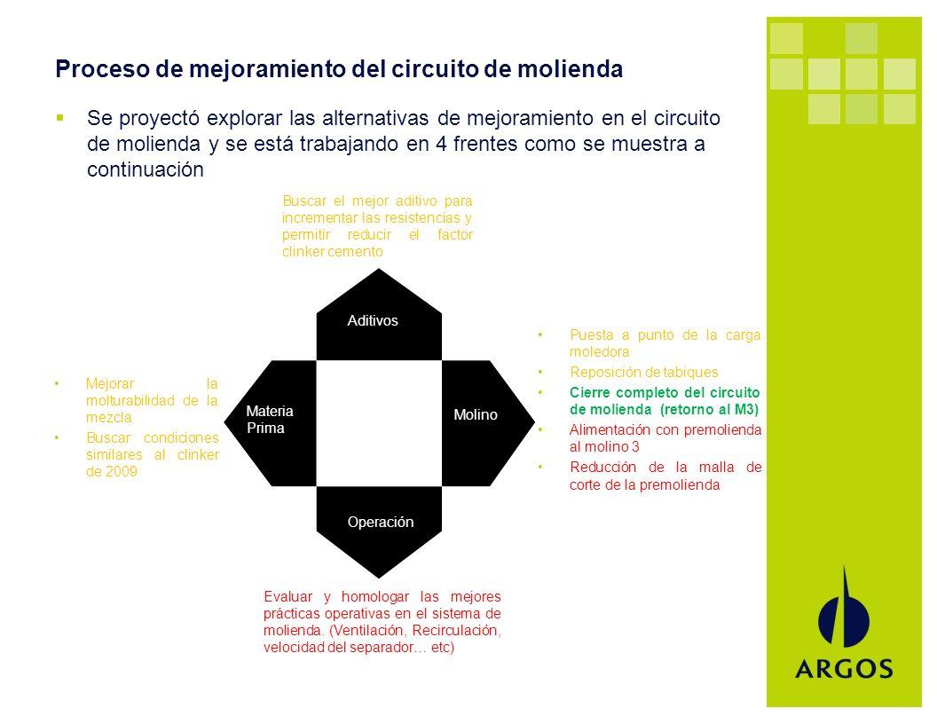 Proceso de mejoramiento del circuito de molienda
