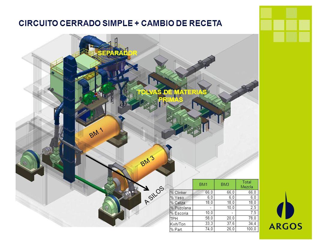 CIRCUITO CERRADO SIMPLE + CAMBIO DE RECETA