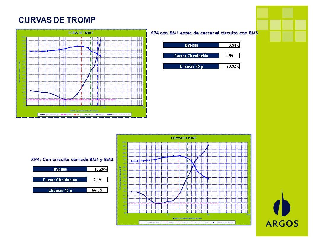 CURVAS DE TROMP XP4 con BM1 antes de cerrar el circuito con BM3