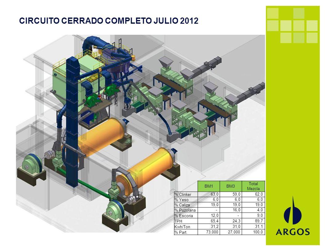 CIRCUITO CERRADO COMPLETO JULIO 2012