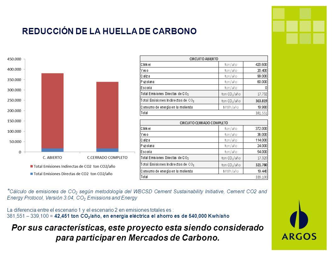 REDUCCIÓN DE LA HUELLA DE CARBONO