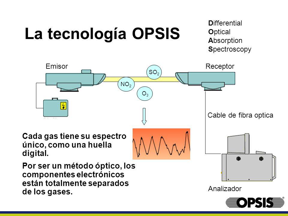 La tecnología OPSIS Differential. Optical. Absorption. Spectroscopy. Emisor. Receptor. SO2. NO2.