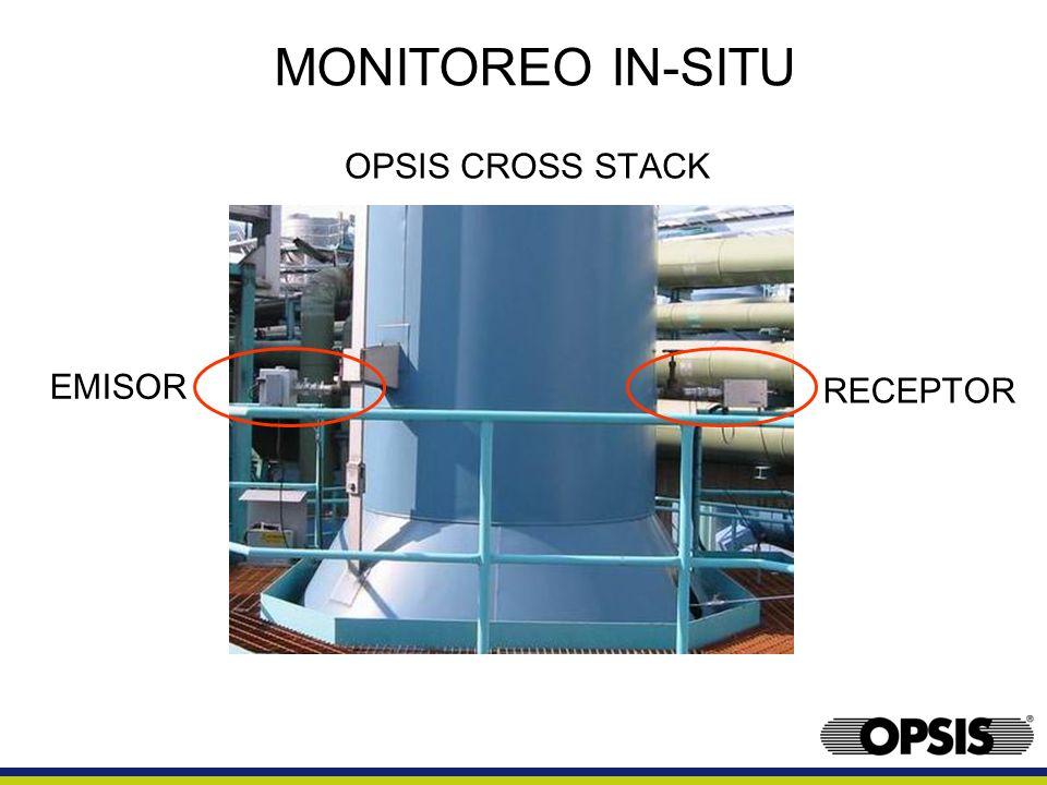 MONITOREO IN-SITU OPSIS CROSS STACK EMISOR RECEPTOR Emitter - reciever