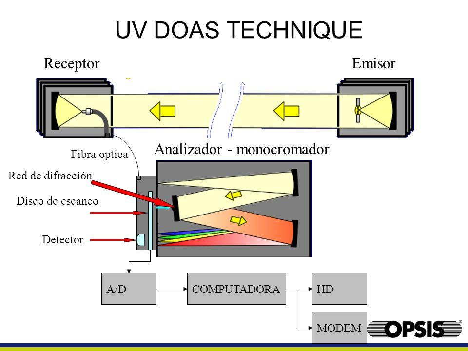 UV DOAS TECHNIQUE Receptor Emisor Analizador - monocromador
