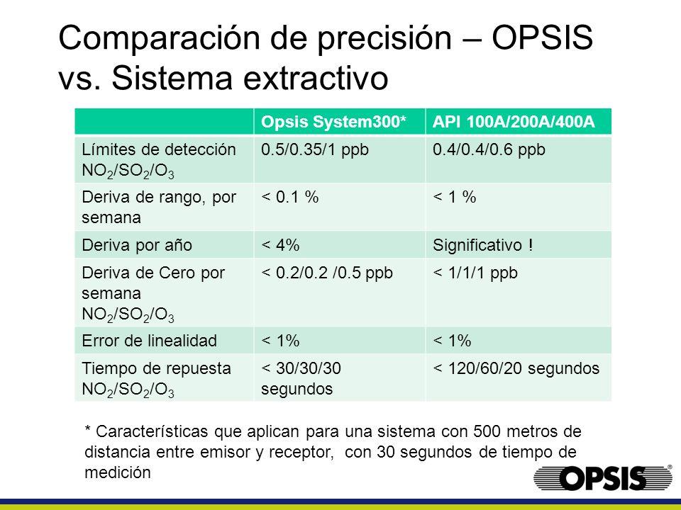 Comparación de precisión – OPSIS vs. Sistema extractivo