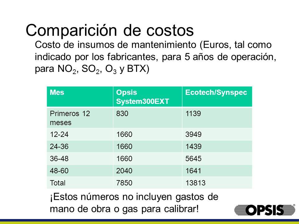 Comparición de costos