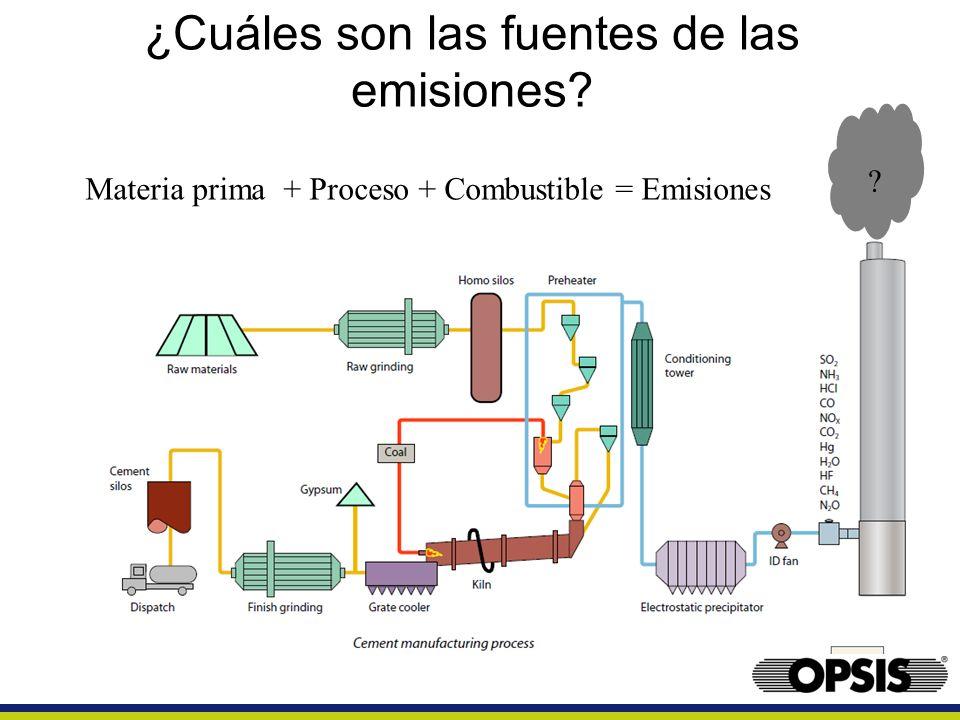 ¿Cuáles son las fuentes de las emisiones