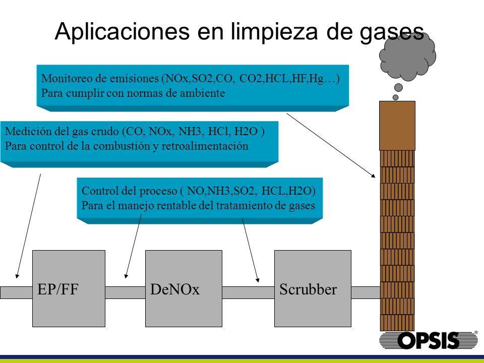 Aplicaciones en limpieza de gases
