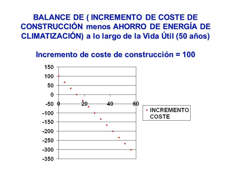 Incremento de coste de construcción = 100